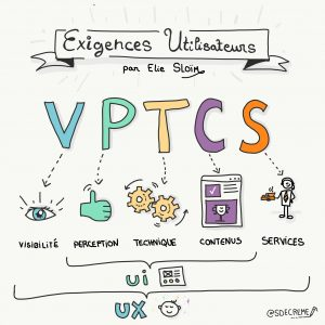 Télécharger l'image VPTCS - Visibilité - Perception Technique Contenus Services