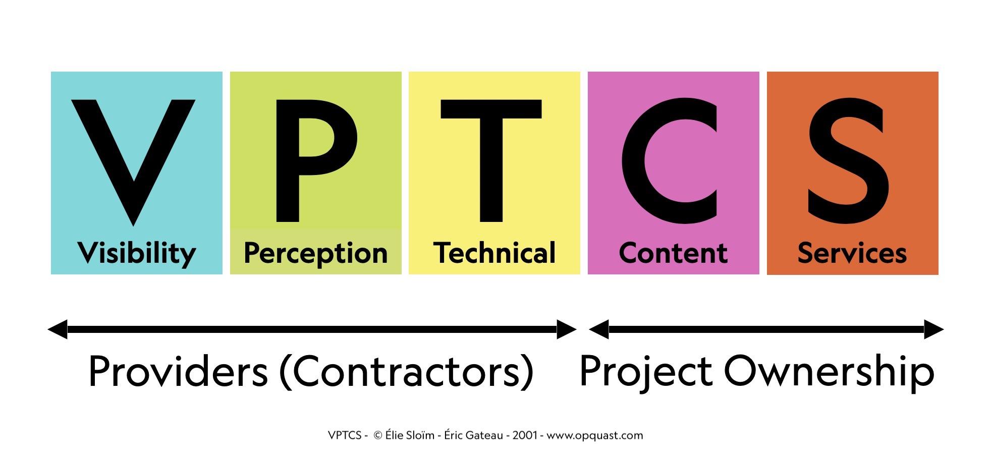 VPT = providers / CS = ownership