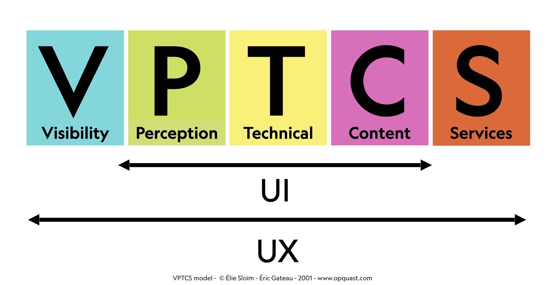 UI : PTC / UX : VPTCS