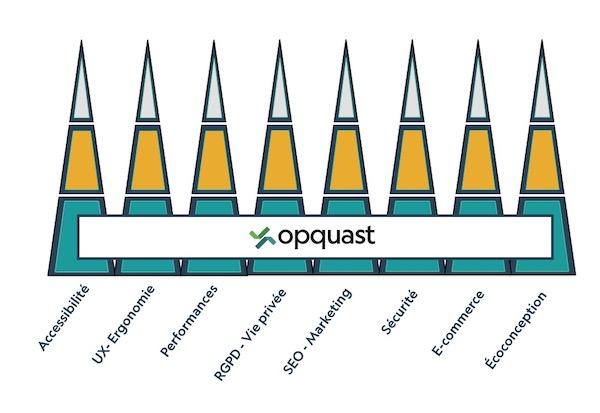 Symboles de pyramides verticales sur les différents sujets - accessibilité, performances, seo, ecoconception, e-commerce -avec une base commune Opquast horizontale