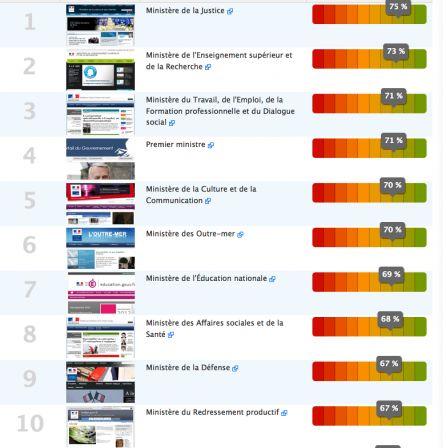 Classement des 10 meilleurs sites ministériels